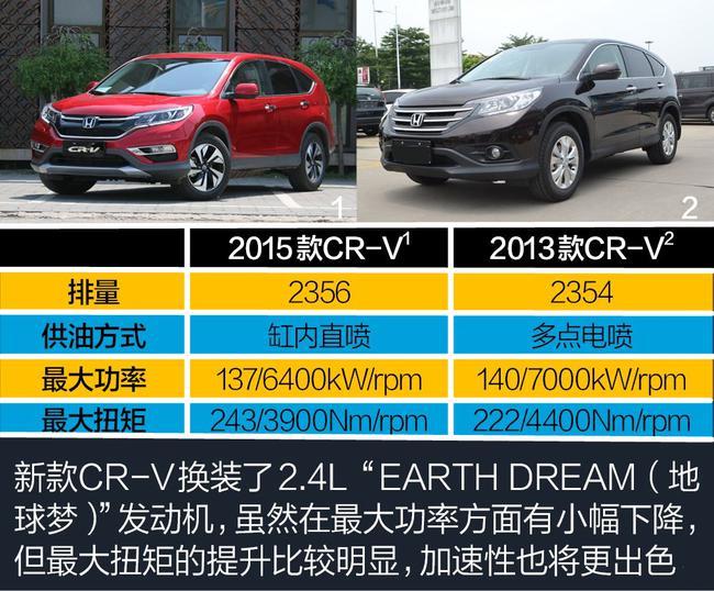 本田CRV最新报价 现车降价限时优惠售全国