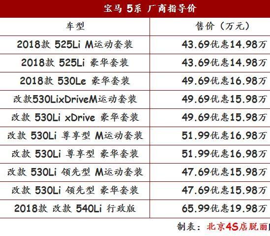 宝马5系报价及图片 宝马530IL最低优惠报价多少配置