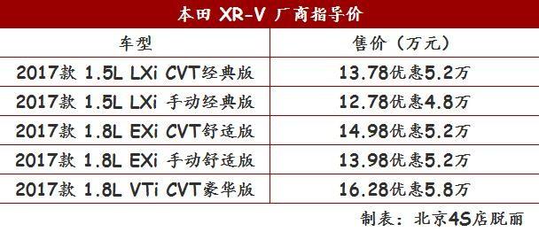 2018款本田XRV全国最低报价 新款XRV分期落地多少钱